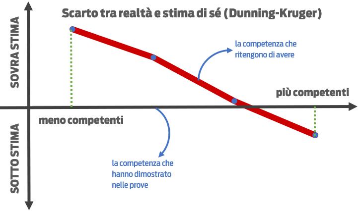 Dunning Kruger - sintesi Bidogia Luca Scarto Sovrastima arroganza
