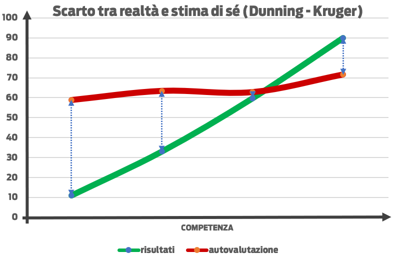 Dunning Kruger - sintesi Bidogia Luca Scarto