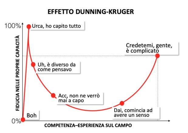 il grafico errato dell'EFFETTO DUNNING-KRUGER