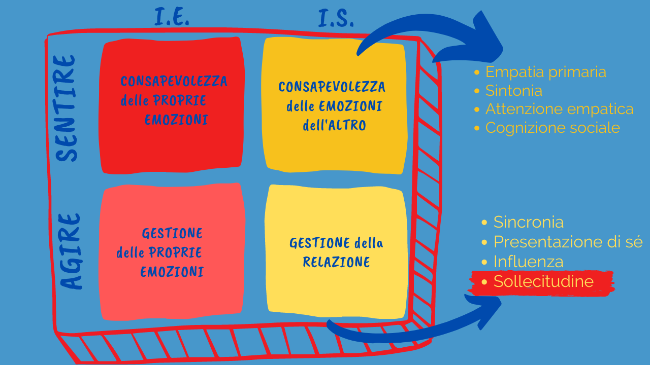 Leadership patologica e sollecitudine